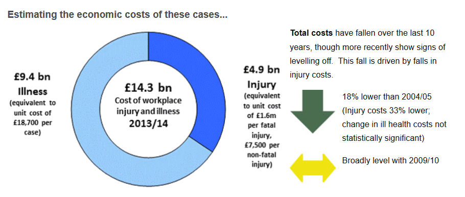 Cost to fatalities at work hse
