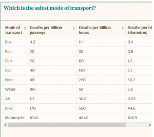 Plane Crashes  What is the Safest Seat?  Fatal Accident Claims